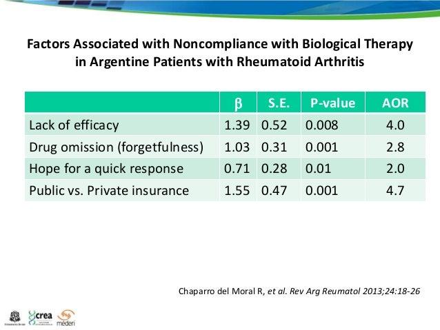 Treatment Of Rheumatoid Arthritis In Latin America Eular