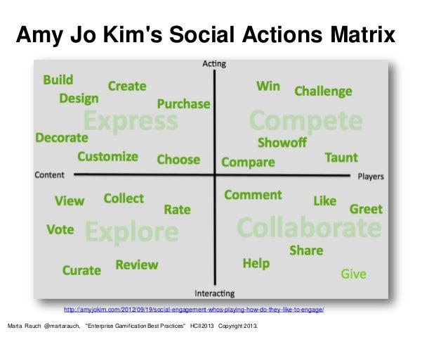 "Amy Jo Kim's Social Actions Matrix Marta Rauch @martarauch, ""Enterprise Gamification Best Practices"" HCII2013 Copyright 20..."