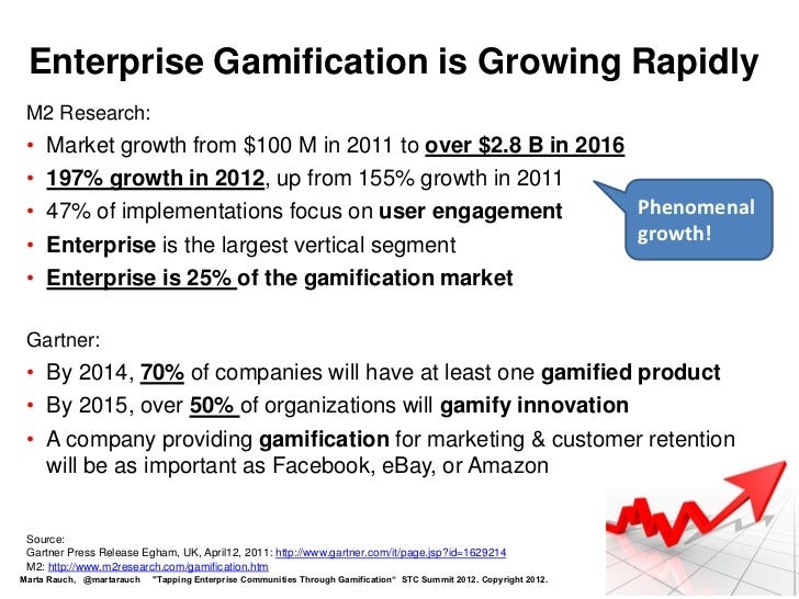 Enterprise Gamification is Growing Rapidly M2 Research: •   Market growth from $100 M in 2011 to over $2.8 B in 2016 •   1...