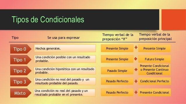 Raugeli Ortiz Tipos De Condicionales