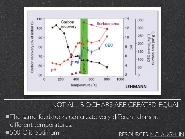 NOT ALL BIOCHARS ARE CREATED EQUALThe same feedstocks can create very different chars atdifferent temperatures.500 C is op...