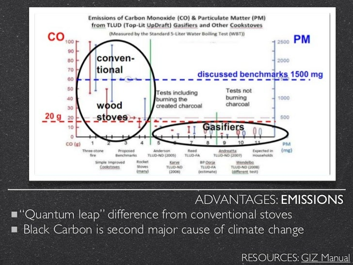 """ADVANTAGES: EMISSIONS""""Quantum leap"""" difference from conventional stoves Black Carbon is second major cause of climate chan..."""