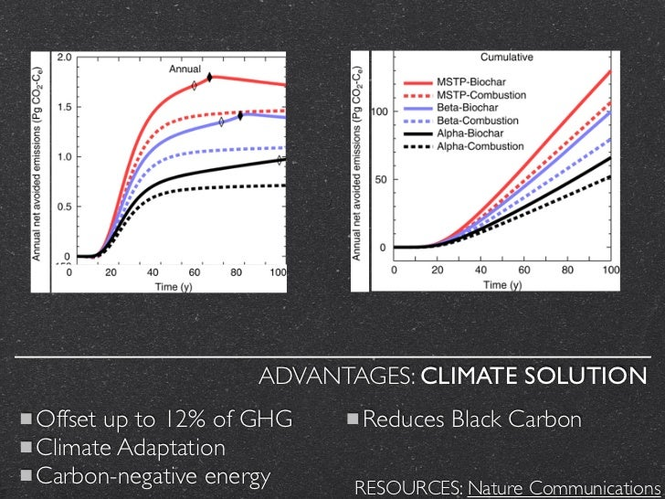 ADVANTAGES: CLIMATE SOLUTIONOffset up to 12% of GHG   Reduces Black CarbonClimate AdaptationCarbon-negative energy    RESO...