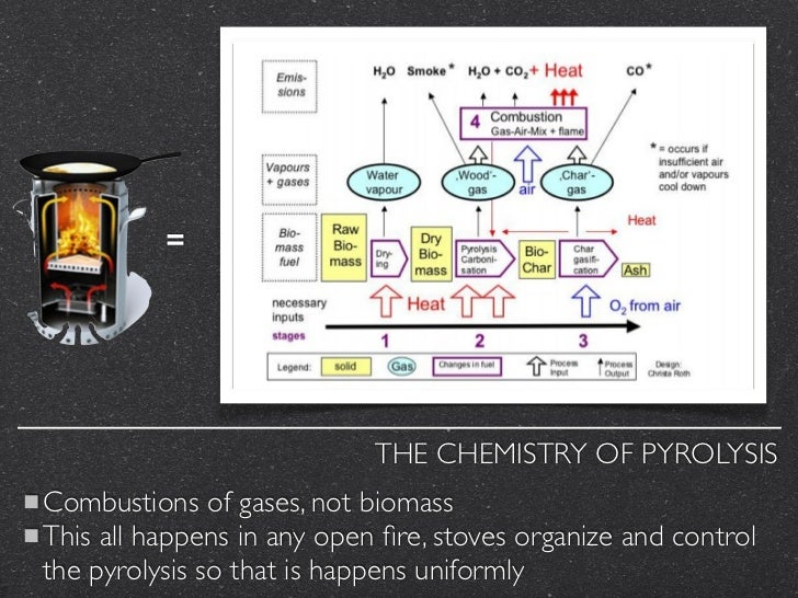 =                            THE CHEMISTRY OF PYROLYSISCombustions of gases, not biomassThis all happens in any open fire, ...