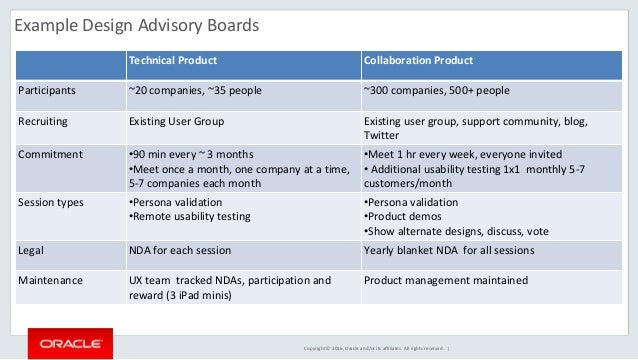 Starting And Running A Customer Design Advisory Board