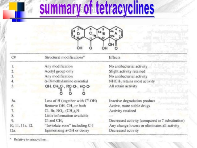 Tetracyclines Ravisankar Medicinal Chemistry Definition
