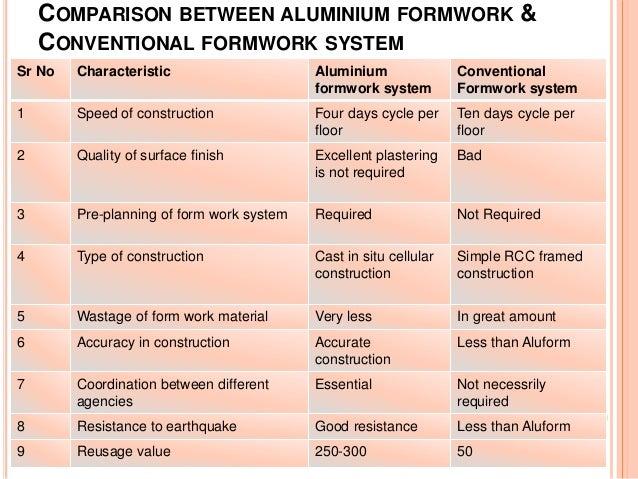 Presentation on MIVAN -- A versatile aluminum formwork ...
