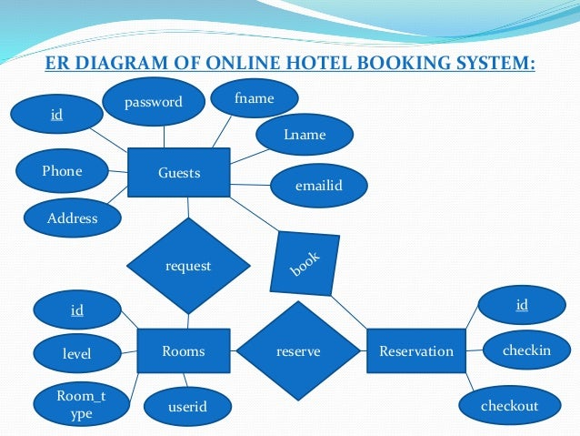online hotel reservation system flowchart Online hotel reservation system data flow diagram they can provide such system like this that will hopefully make a big difference in the university.