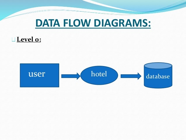 hotel management data flow diagrams Description: a free customizable simple data flow model template is provided to download and printquickly get a head-start when creating your own simple data flow modeldownload it and make it a breeze to design data flow model.