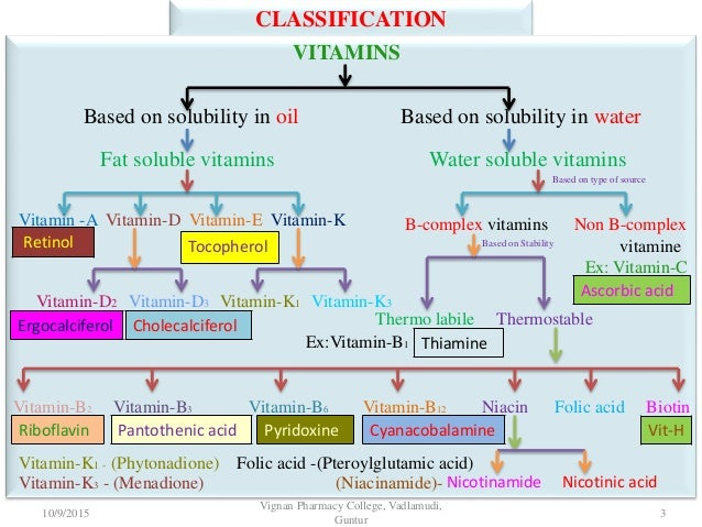 fat and water soluble vitamins Do you know the difference water-soluble vs fat-soluble vitamins, the knowledge that can change your health and fitness future.