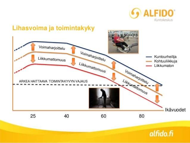 Lihasvoima ja toimintakyky 25 40 60 80 ARKEA HAITTAAVA TOIMINTAKYVYN VAJAUS Kuntourheilija Kohtuuliikkuja Liikkumaton Ikäv...