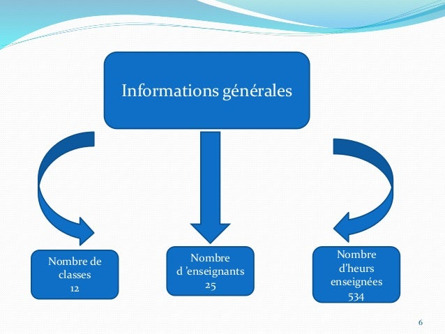 Informations générales Nombre de classes 12 Nombre d 'enseignants 25 Nombre d'heurs enseignées 534 6