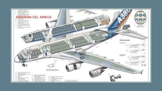 Avion airbus a380 for Avion airbus a380 interieur