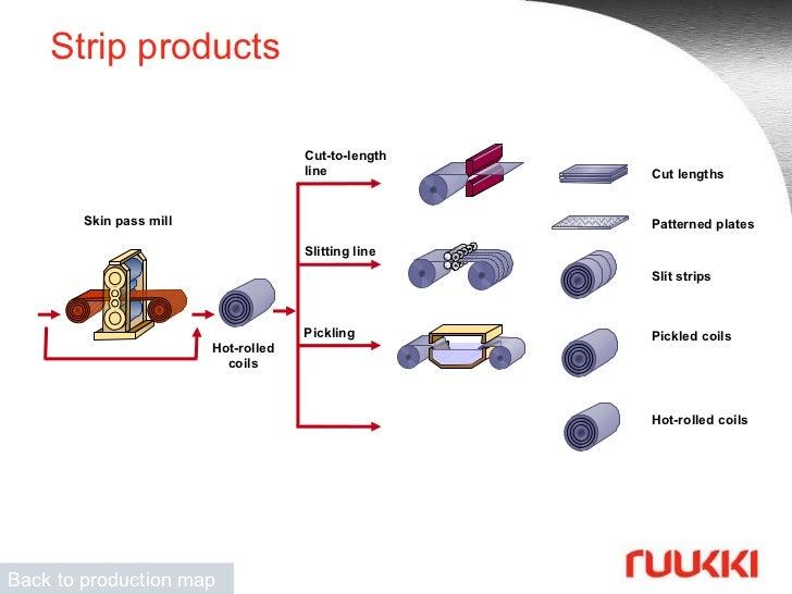 Raw Materials And Coatings Basic Training