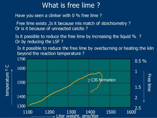 determination of free lime in clinker