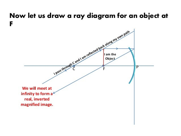 ray diagram in concave mirrors 10 638?cb=1422667580 ray diagram in concave mirrors