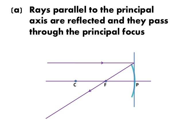 Ray Diagram In Concave Mirrors