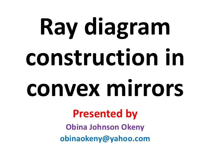 Ray diagram in convex mirror ray diagram construction in convex mirrorsbr presented bybr ccuart Gallery