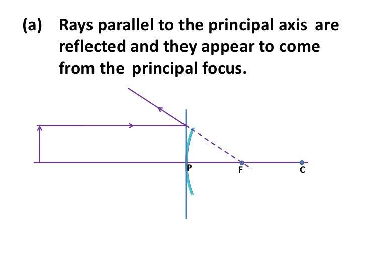 Ray Diagram In Convex Mirror
