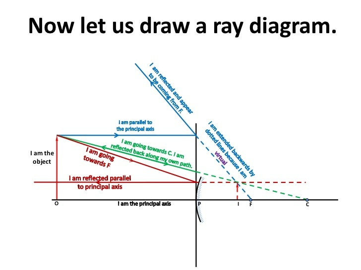 Ray diagram in convex mirror 6 now let us draw a ray diagram ccuart Gallery