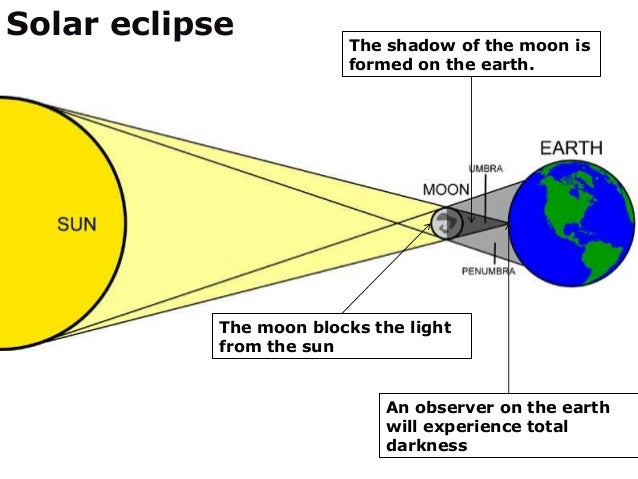 Ray Model Of Light on Lunar Eclipse Diagram