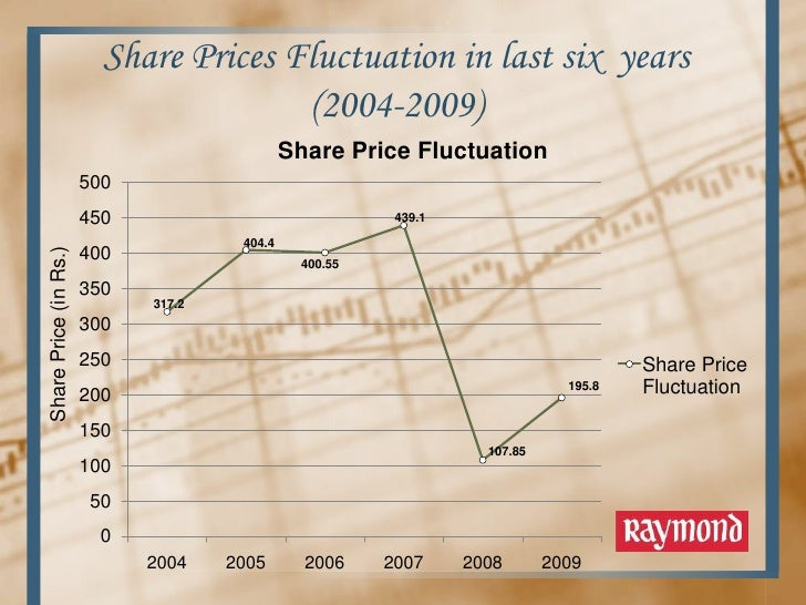 share price fluctuations The noun fluctuation refers to the deviations along the path from one point to another we see frequent fluctuations in the stock market, as prices go up or down, and.
