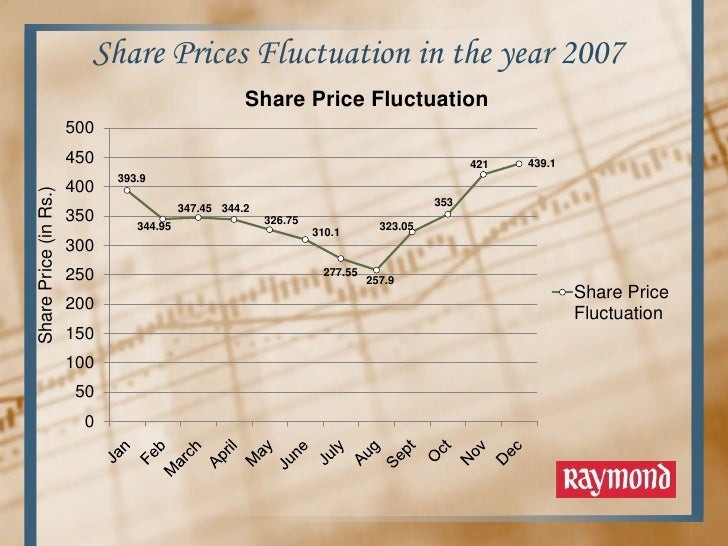 10 Major Causes of Price Fluctuation in Stock Exchange