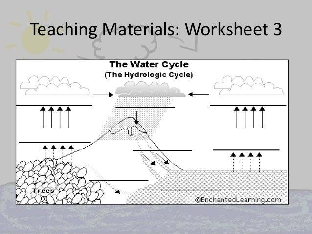 Water cycle diagram blank wiring diagram raynor jacqueline water cycle water cycle diagram blank worksheet teaching materials worksheet 3 ccuart Gallery