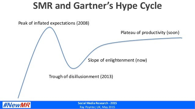 Social Media Research - 2015 Ray Poynter, UK, May 2015 SMR and Gartner's Hype Cycle Peak of inflated expectations (2008) T...