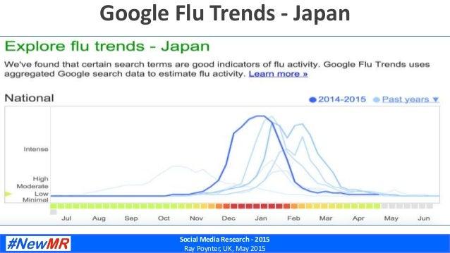 Social Media Research - 2015 Ray Poynter, UK, May 2015 Google Flu Trends - Japan