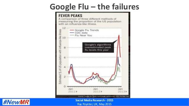 Social Media Research - 2015 Ray Poynter, UK, May 2015 Google Flu – the failures