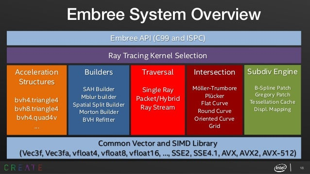 Ray Tracing with Intel® Embree and Intel® OSPRay: Use Cases