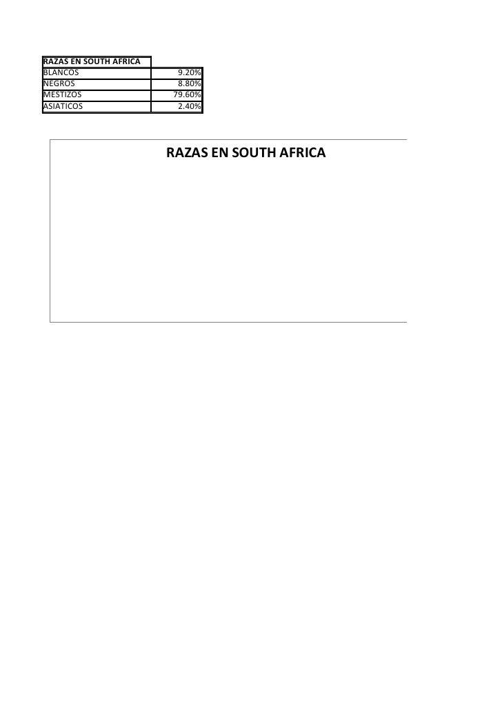 RAZAS EN SOUTH AFRICA BLANCOS                  9.20% NEGROS                   8.80% MESTIZOS                79.60% ASIATIC...