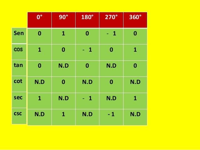 Razones trigonom tricas de cualquier magnitud for Trigonometric ratios table 0 360