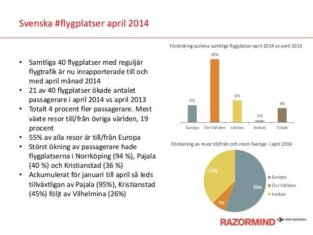 Svenska #flygplatser april 2014 • Samtliga 40 flygplatser med reguljär flygtrafik är nu inrapporterade till och med april ...