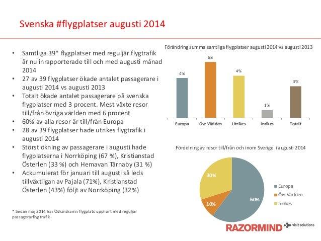 Svenska #flygplatser augusti 2014  •Samtliga 39* flygplatser med reguljär flygtrafik är nu inrapporterade till och med aug...
