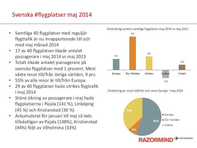 Svenska #flygplatser maj 2014 • Samtliga 40 flygplatser med reguljär flygtrafik är nu inrapporterade till och med maj måna...