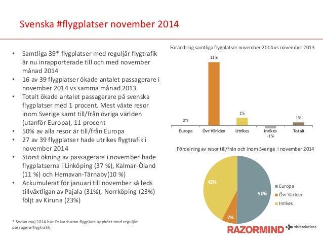Svenska #flygplatser november 2014  •Samtliga 39* flygplatser med reguljär flygtrafik är nu inrapporterade till och med no...