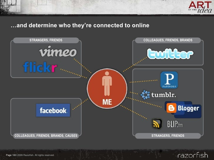 …and determine who they're connected to online                       STRANGERS, FRIENDS         COLLEAGUES, FRIENDS, BRAND...