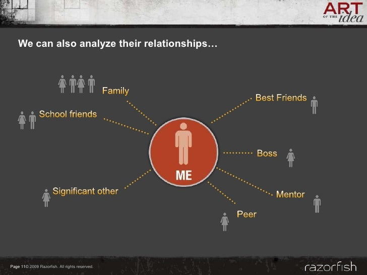 We can also analyze their relationships…     Page 11© 2009 Razorfish. All rights reserved.