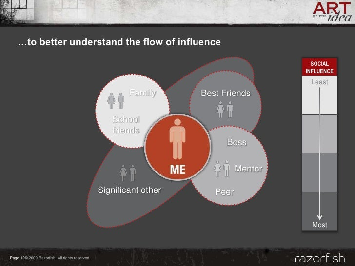 …to better understand the flow of influence                                                                               ...