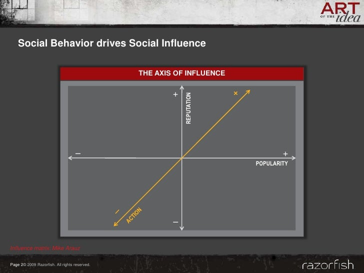 Social Behavior drives Social Influence                                                 THE AXIS OF INFLUENCE             ...