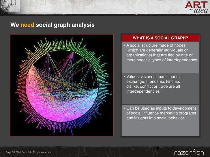 We need social graph analysis                                                      WHAT IS A SOCIAL GRAPH?                ...