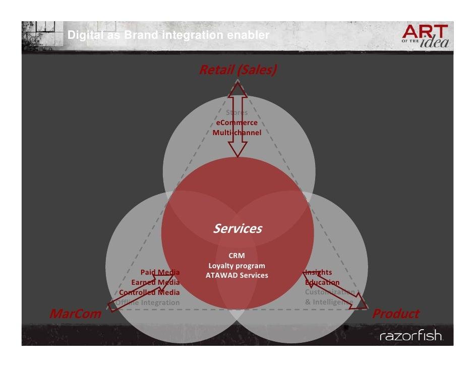 Digital as Brand integration enabler                                  Retail(Sales)                                      ...