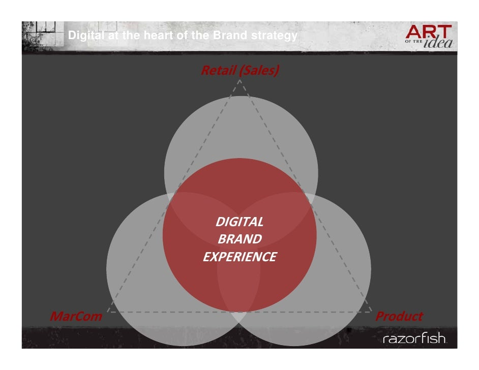 Digital at the heart of the Brand strategy                            Retail(Sales)                                 DIGIT...
