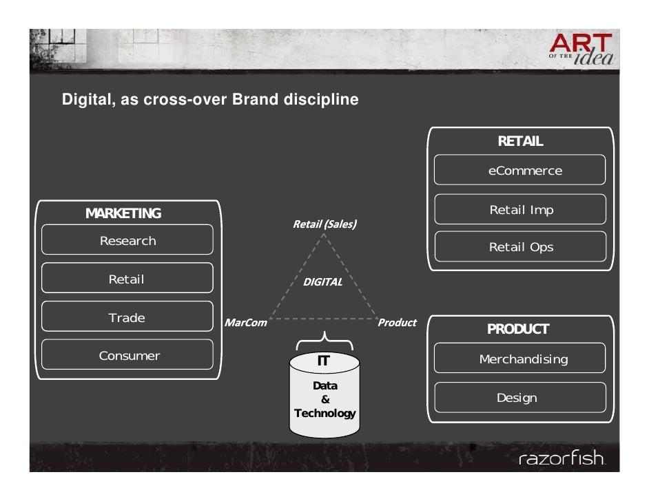 Digital, as cross-over Brand discipline                                                             RETAIL                ...