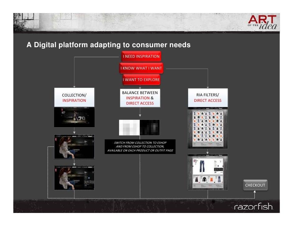A Digital platform adapting to consumer needs                                  INEEDINSPIRATION                         ...
