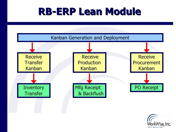 erp and lean production Learn how to build a strong platform for lean manufacturing and progress toward  your lean  use the plex manufacturing cloud to drive your lean goals,  standardize your work, and  discover more about the cloud erp benefits plex  offers.