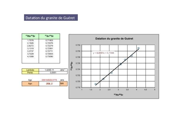 développement de la datation du rubidium-strontium Combien de fois devriez-vous voir quelqu'un que vous êtes par hasard datant
