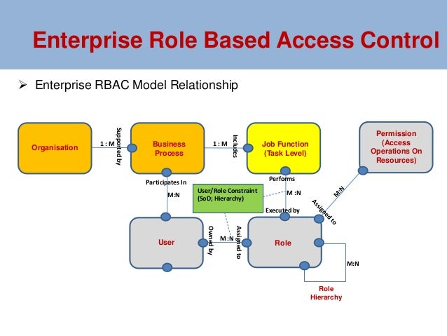 E-RBAC Development - A Risk Based Security Architecture Approach